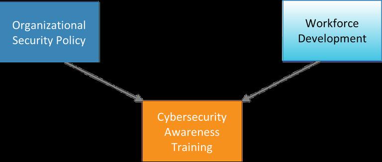 CybersecurityAwarenessTraining.png
