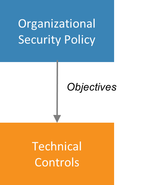 TechnicalControls.png